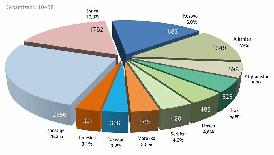 Asylbegehrende nach Hauptherkunftsländern im Zeitraum vom 1. Januar 2015 bis 30. Juni 2015 in Sachsen Quelle: Zentrale Ausländerbehörde Sachsen