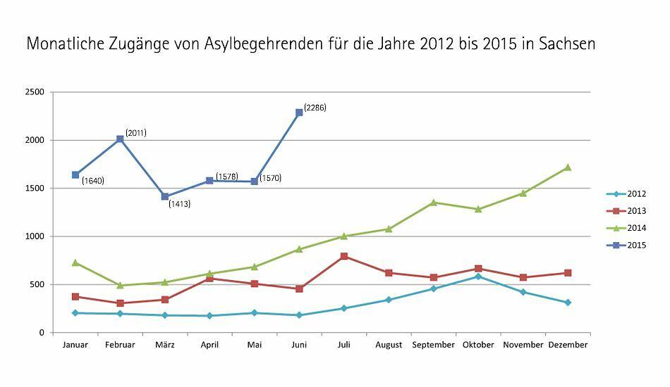 Monatliche Zugänge von Asylbegehrenden in den Jahren 2012 bis 2015 in Sachsen (Stand: 30. Juni 2015) Quelle: Zentrale Ausländerbehörde Sachsen