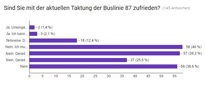 Sind Sie mit der aktuellen Taktung der Buslinie 87 zufrieden?