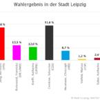 Die OBM-Wahl in Wiederitzsch 2020 (1. Wahlgang)