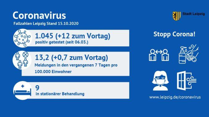 Coronavirus Fallzahlen in Leipzig vom 15.10.2020.
