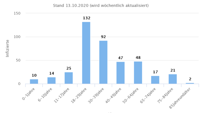 Altersverteilung der Covid-19 Infizierten in Leipzig