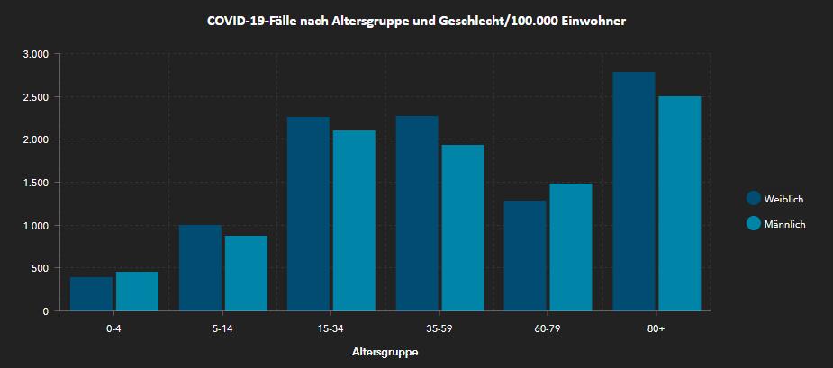 Fallzahlen nach Altersgruppe/Geschlecht pro 100.000 für Leipzig Daten: RKI, 11.01.2021, 00:00 Uhr