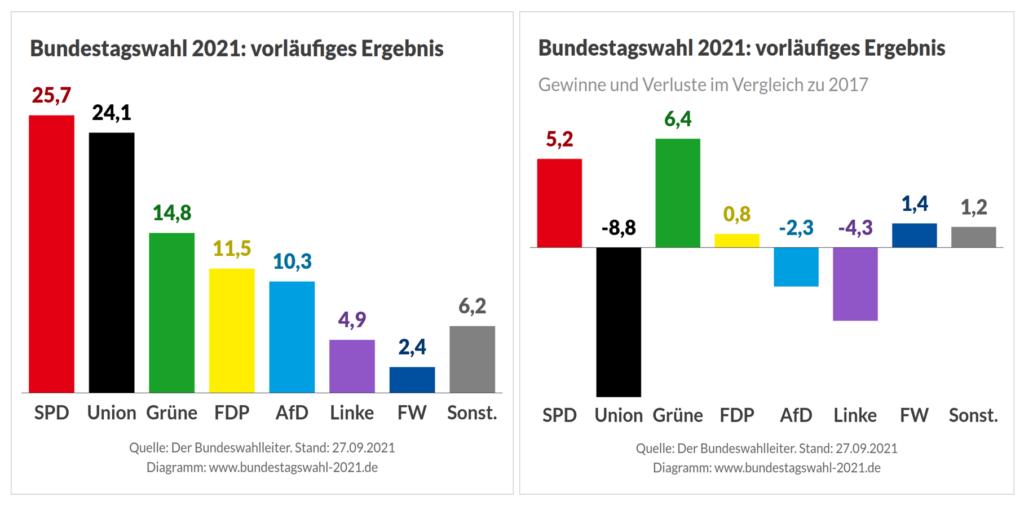 bundestagswahl 2021 deutschland