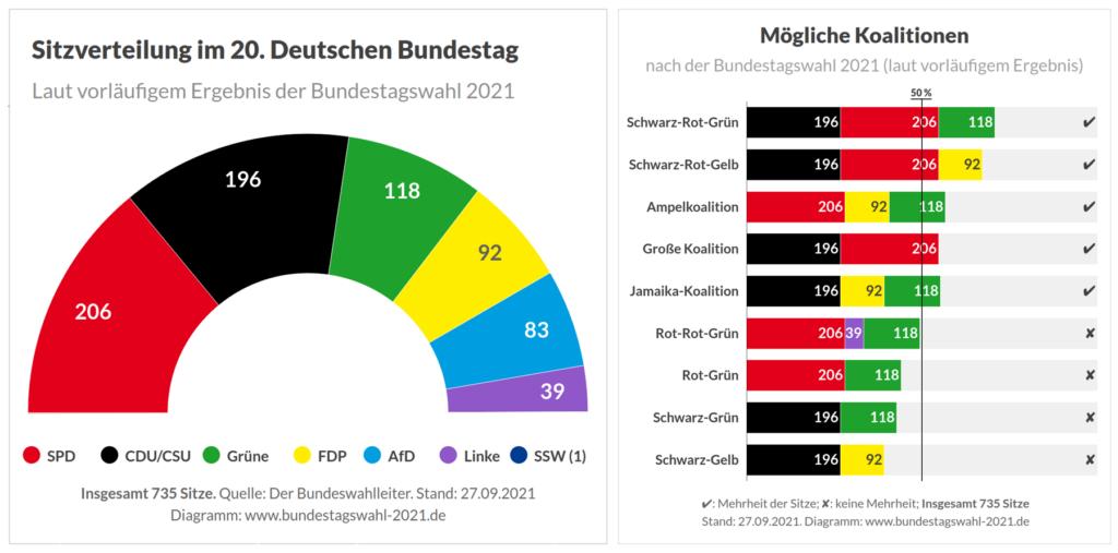 bundestagswahl 2021 deutschland sitzverteilung