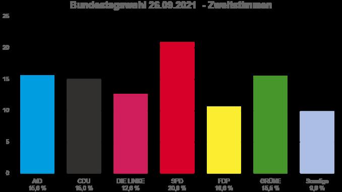 bundestagswahl 2021 leipzig wahlkreis 152 zweitstimme